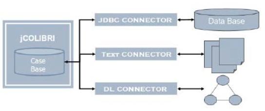 jCOLIBRI Framework persistence layers