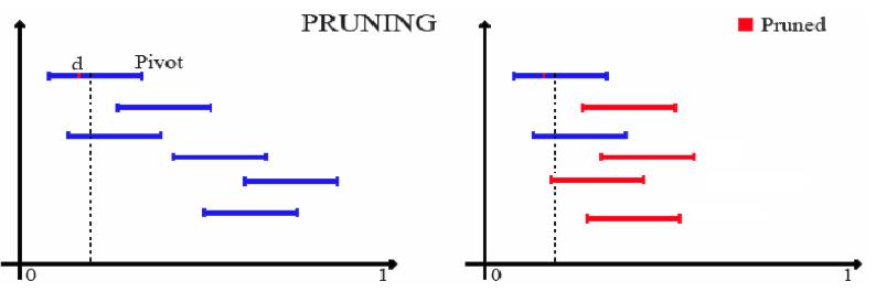Pivoting-Based Retrieval - pruning