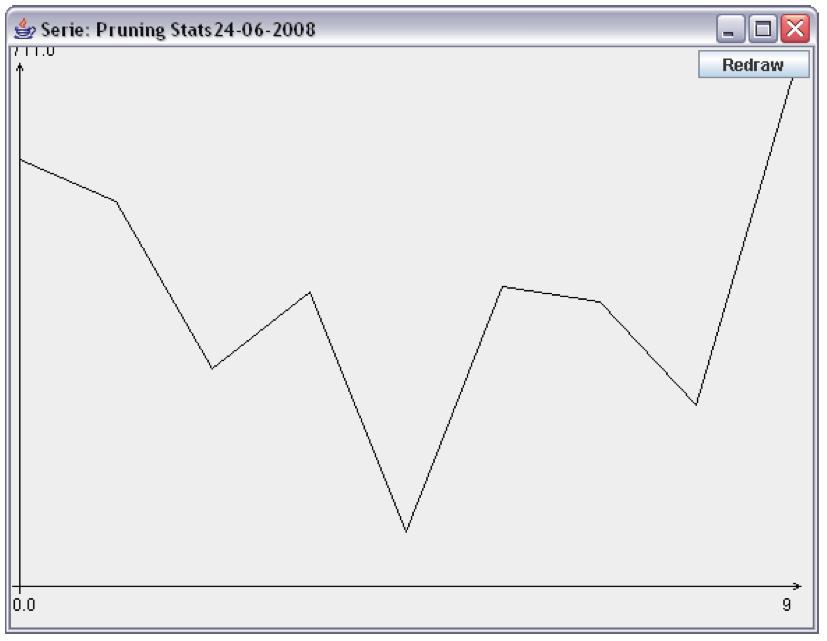 Pivoting-Based Retrieval Pruning Stats