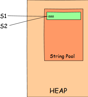 String Interning in String Pool