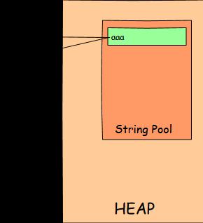 String Interning in String Pool