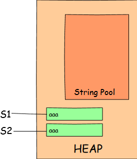 New String Objects in Heap memory