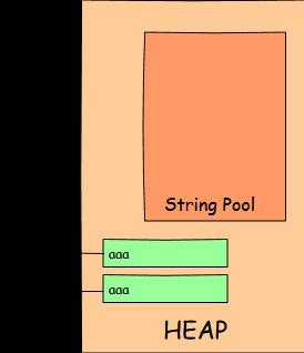New String Objects in Heap memory