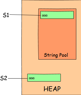 String Pool vs. new String object