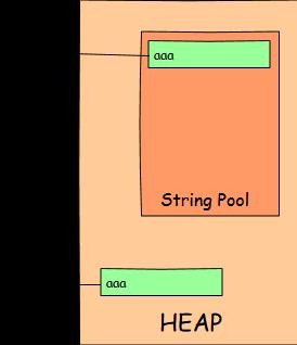String Pool vs. new String object