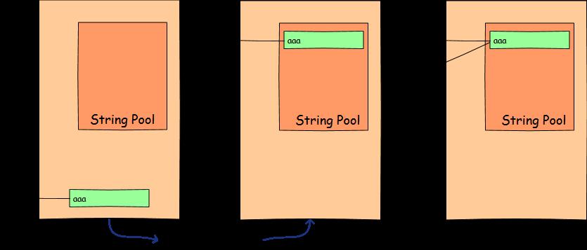 String object interning