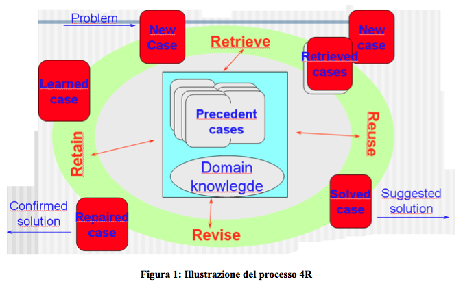 Case-Based Reasoning 4R cicle