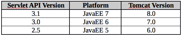 Servlet - JavaEE - Tomcat versions