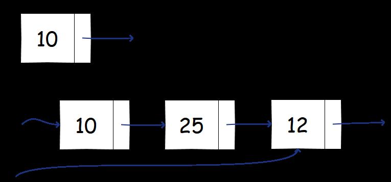 Liste concatenate e nodi