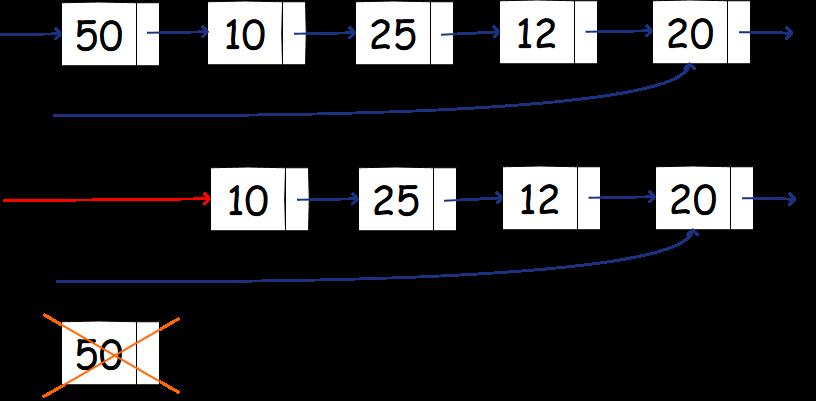 Liste Concatenate - rimozione del primo elemento