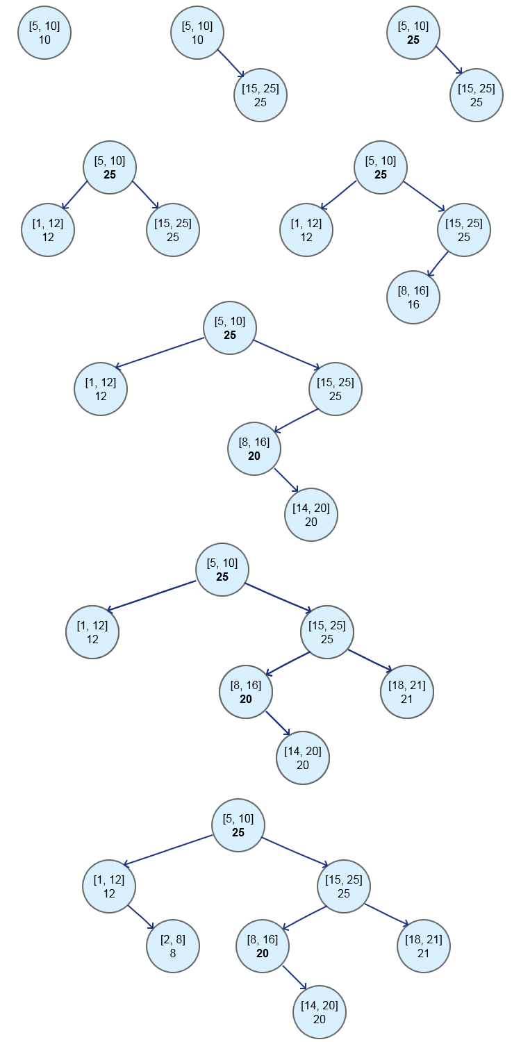 Augmented Interval Tree