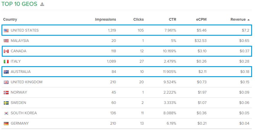 RevenueHits Novembre 2015 Top10 Localizzazioni