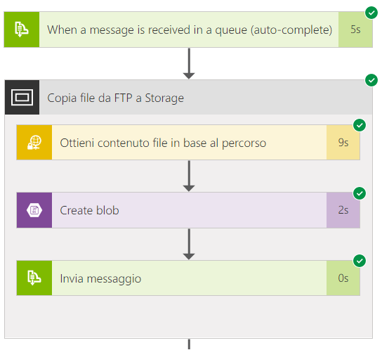 Azure Logic App esecuzione corretta