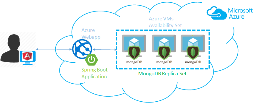 Spring Boot and MongoDB Application on Microsoft Azure physical architecture