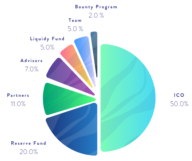 Friendz ICO Tokens Allocation